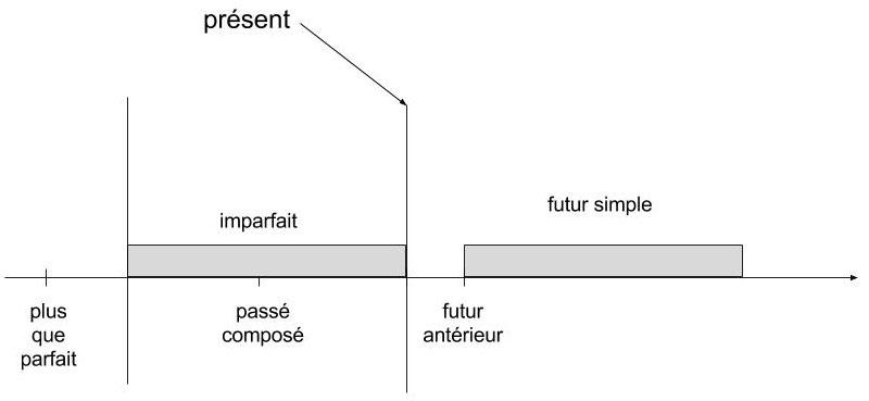 Główne czasy we francuskim