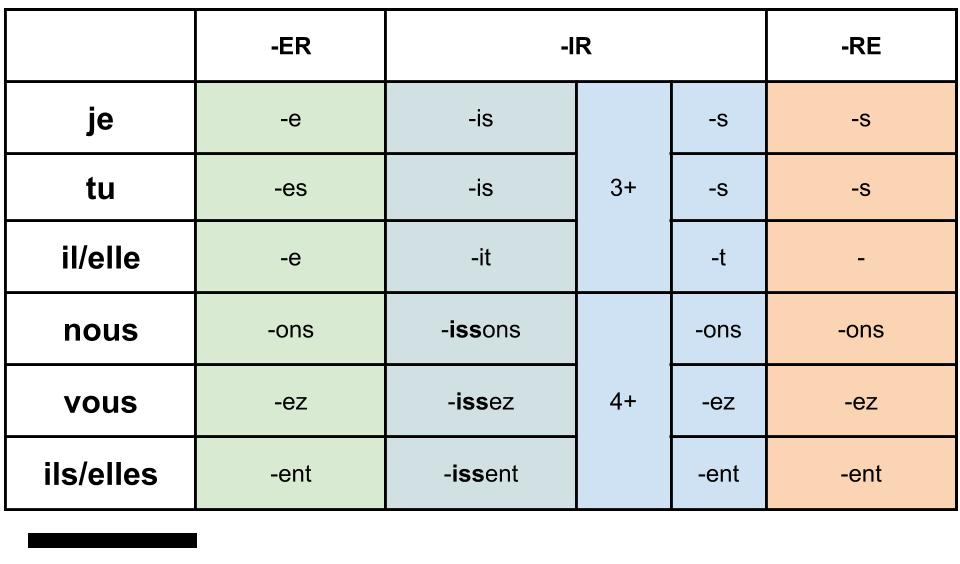 Tabelka z trzema grupami czasowników