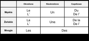 Lista rodzajników we francuskim