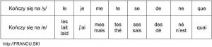 Najważniejszy element fonetyki