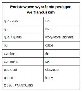 Wyrażenia pytające we francuskim