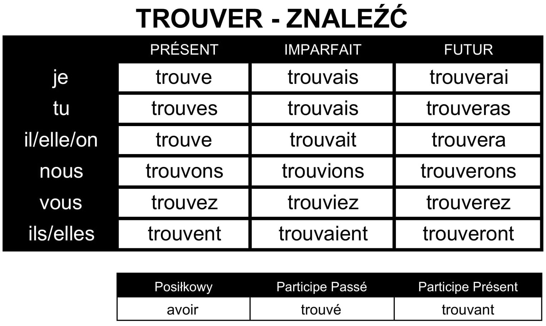 odmiana czasownika rencontrer francuski