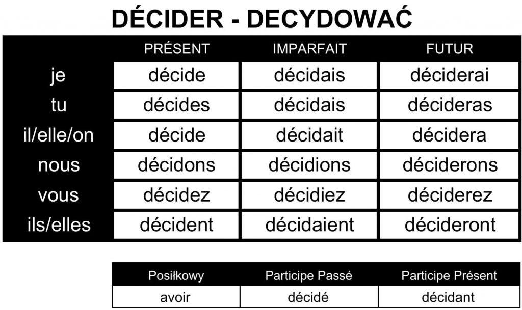 Odmiana czasownika décider