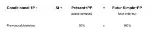 conditionnel 1P