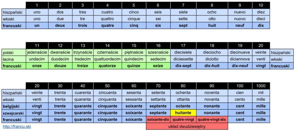 liczby w języku francuskim